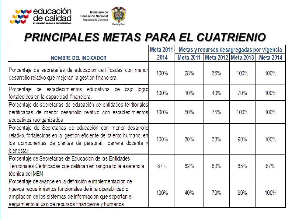 PRINCIPALES METAS PARA EL CUATRIENIO
