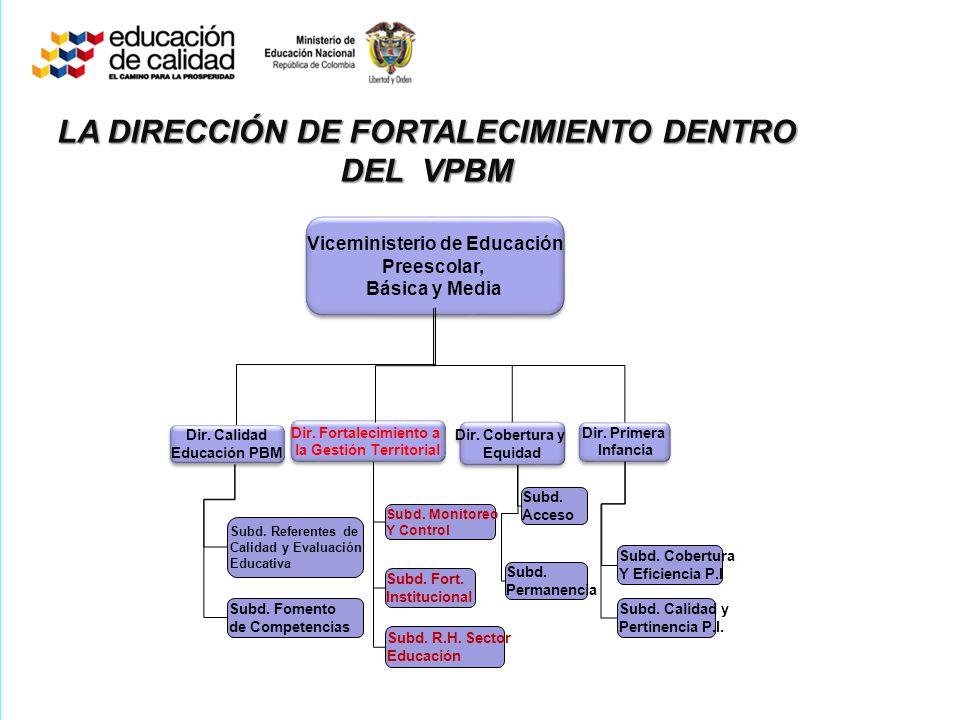 OBJETIVO SECTORIAL Fortalecer el modelo de Gestión en los niveles de educación pre-escolar, básica y media LA DIRECCIÓN DE FORTALECIMIENTO DENTRO DEL PLAN SECTORIAL 2011-2014