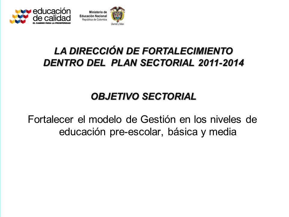 OBJETIVO SECTORIAL Fortalecer el modelo de Gestión en los niveles de educación pre-escolar, básica y media LA DIRECCIÓN DE FORTALECIMIENTO DENTRO DEL