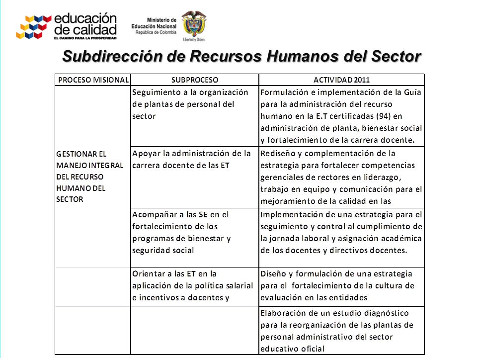 Subdirección de Recursos Humanos del Sector