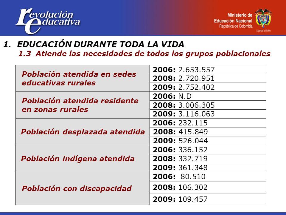 1. EDUCACIÓN DURANTE TODA LA VIDA 1.3 Atiende las necesidades de todos los grupos poblacionales Población atendida en sedes educativas rurales 2006: 2