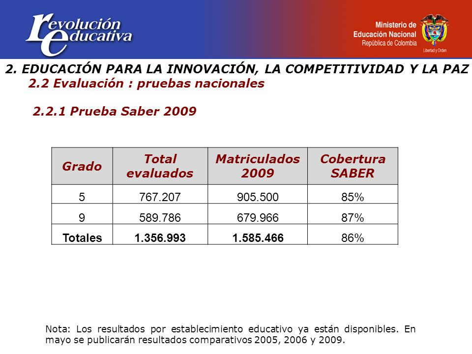 2. EDUCACIÓN PARA LA INNOVACIÓN, LA COMPETITIVIDAD Y LA PAZ 2.2 Evaluación : pruebas nacionales 2.2.1 Prueba Saber 2009 Grado Total evaluados Matricul