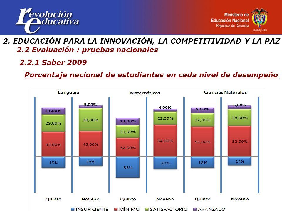 2. EDUCACIÓN PARA LA INNOVACIÓN, LA COMPETITIVIDAD Y LA PAZ 2.2 Evaluación : pruebas nacionales 2.2.1 Saber 2009 Porcentaje nacional de estudiantes en