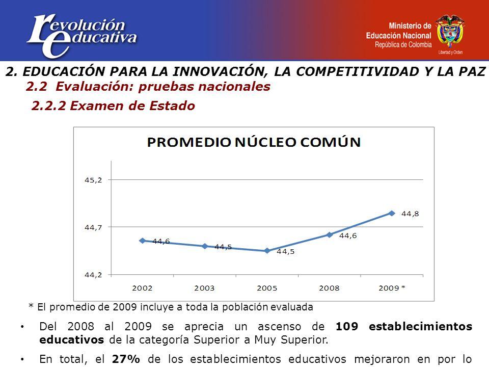 2.EDUCACIÓN PARA LA INNOVACIÓN, LA COMPETITIVIDAD Y LA PAZ 2.1.