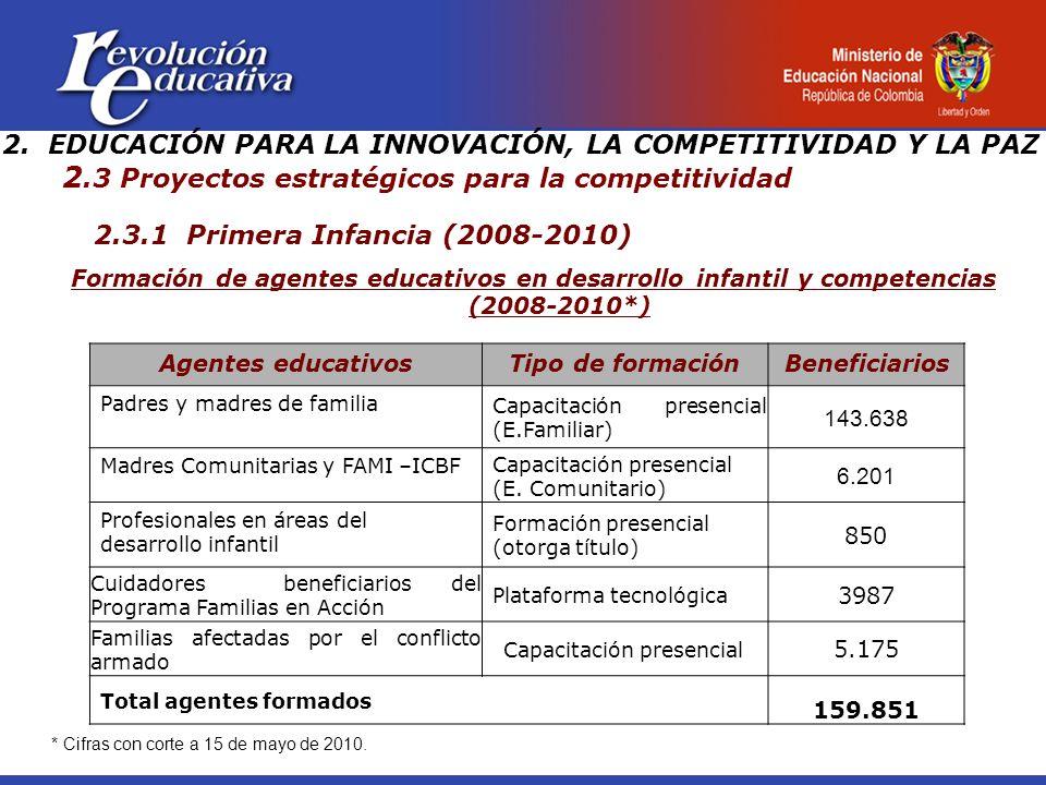 2.3.1 Primera Infancia (2008-2010) Formación de agentes educativos en desarrollo infantil y competencias (2008-2010*) 2.