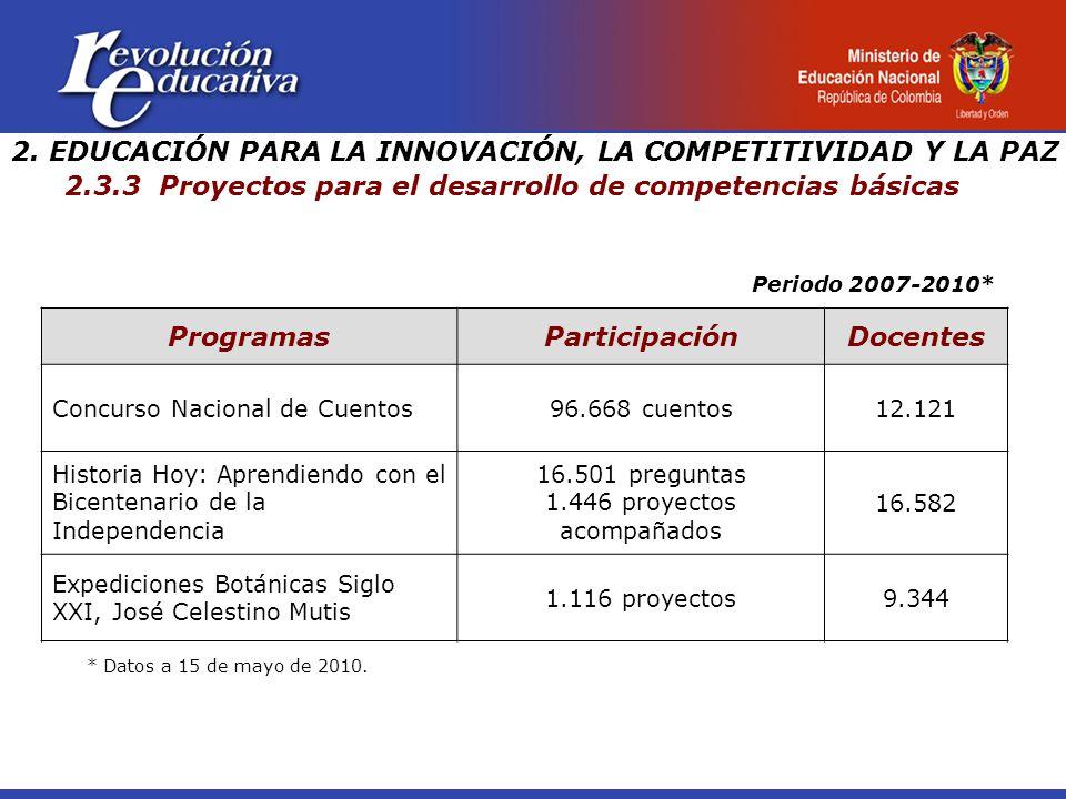 2. EDUCACIÓN PARA LA INNOVACIÓN, LA COMPETITIVIDAD Y LA PAZ 2.3.3 Proyectos para el desarrollo de competencias básicas ProgramasParticipaciónDocentes