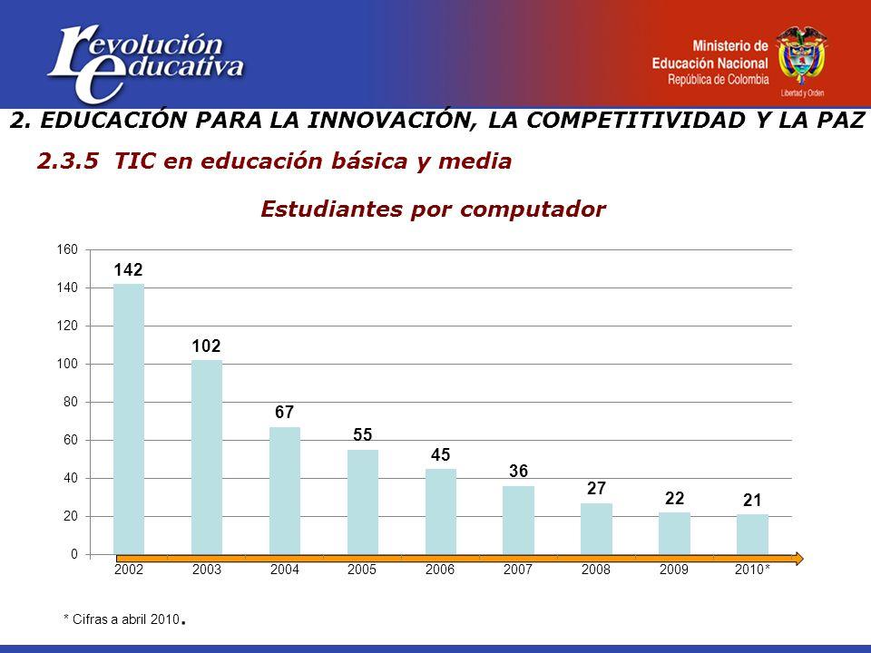 2.3.5 TIC en educación básica y media 2.