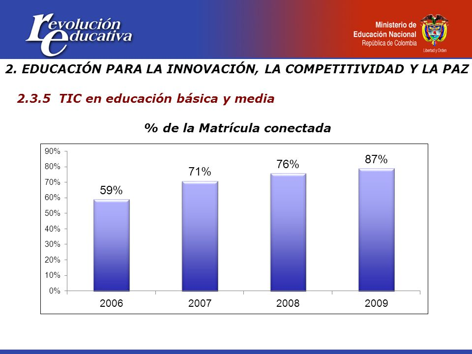 % de la Matrícula conectada 2.3.5 TIC en educación básica y media 2.
