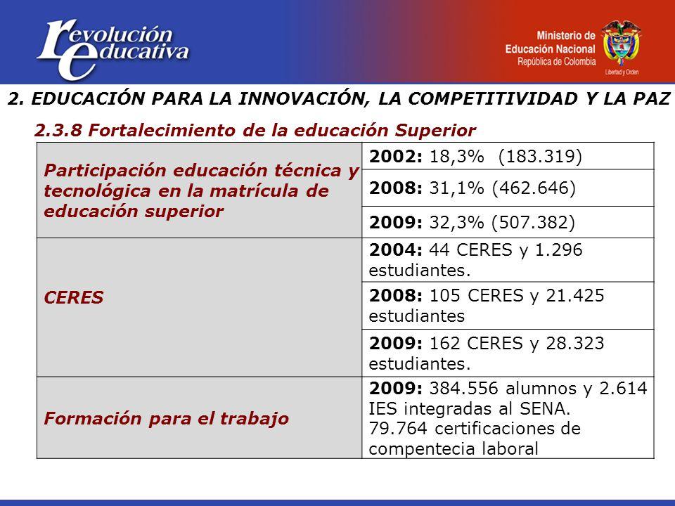 Participación educación técnica y tecnológica en la matrícula de educación superior 2002: 18,3% (183.319) 2008: 31,1% (462.646) 2009: 32,3% (507.382) CERES 2004: 44 CERES y 1.296 estudiantes.