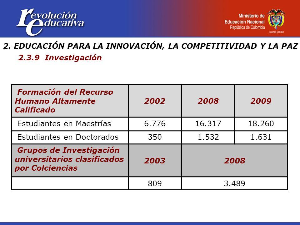 2. EDUCACIÓN PARA LA INNOVACIÓN, LA COMPETITIVIDAD Y LA PAZ 2.3.9 Investigación Formación del Recurso Humano Altamente Calificado 200220082009 Estudia