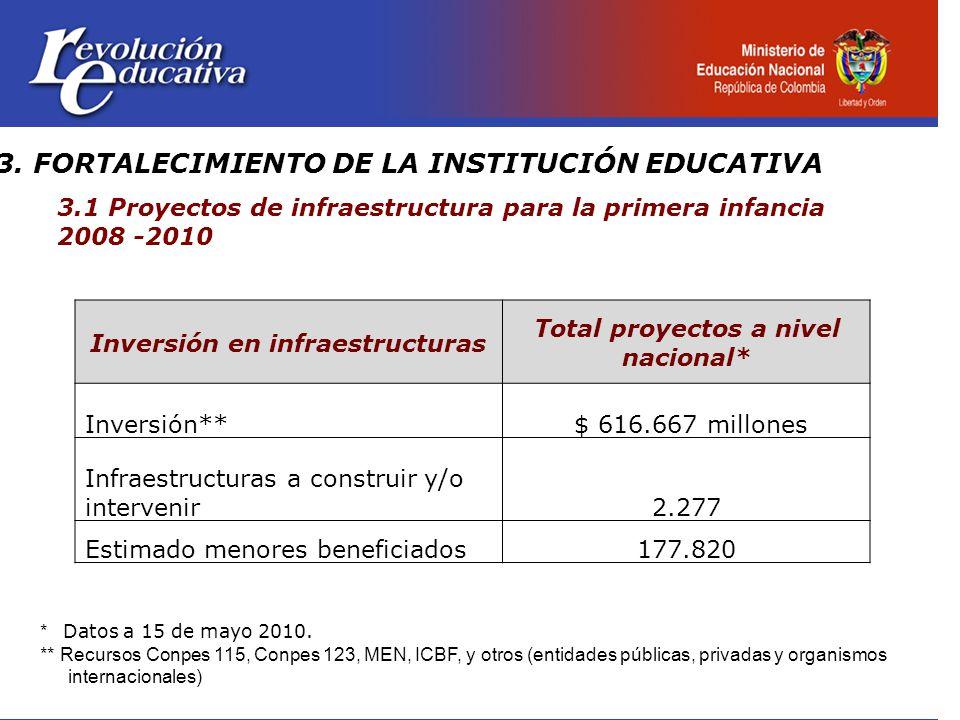 3.1 Proyectos de infraestructura para la primera infancia 2008 -2010 Inversión en infraestructuras Total proyectos a nivel nacional* Inversión** $ 616.667 millones Infraestructuras a construir y/o intervenir2.277 Estimado menores beneficiados177.820 * Datos a 15 de mayo 2010.