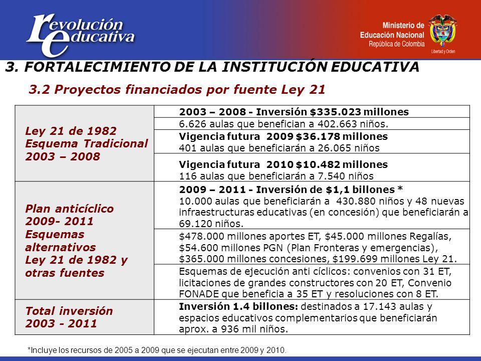Ley 21 de 1982 Esquema Tradicional 2003 – 2008 2003 – 2008 - Inversión $335.023 millones 6.626 aulas que benefician a 402.663 niños.