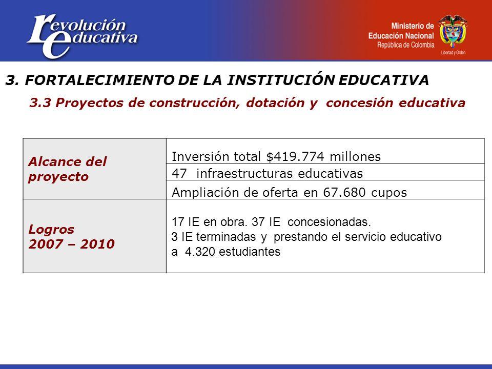 Alcance del proyecto Inversión total $419.774 millones 47 infraestructuras educativas Ampliación de oferta en 67.680 cupos Logros 2007 – 2010 17 IE en obra.