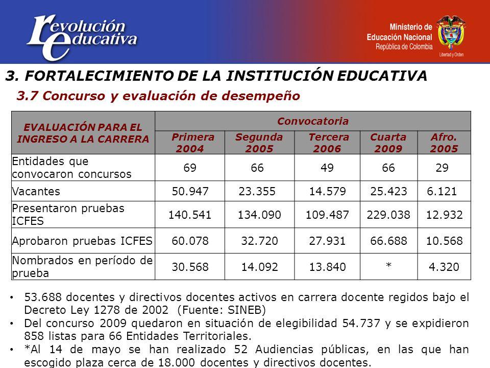 3. FORTALECIMIENTO DE LA INSTITUCIÓN EDUCATIVA 3.7 Concurso y evaluación de desempeño EVALUACIÓN PARA EL INGRESO A LA CARRERA Convocatoria Primera 200