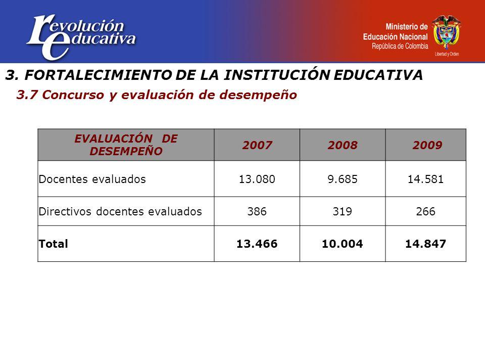 3. FORTALECIMIENTO DE LA INSTITUCIÓN EDUCATIVA 3.7 Concurso y evaluación de desempeño EVALUACIÓN DE DESEMPEÑO 20072008 2009 Docentes evaluados13.0809.