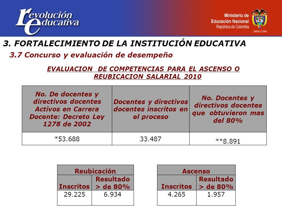 3. FORTALECIMIENTO DE LA INSTITUCIÓN EDUCATIVA 3.7 Concurso y evaluación de desempeño EVALUACION DE COMPETENCIAS PARA EL ASCENSO O REUBICACION SALARIA