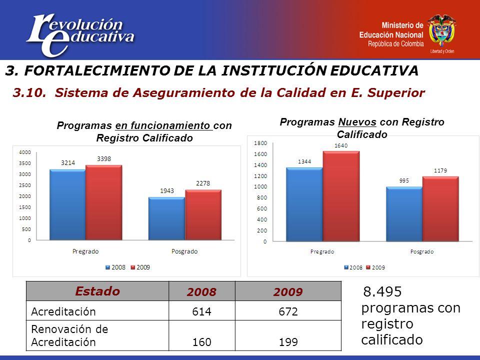 3. FORTALECIMIENTO DE LA INSTITUCIÓN EDUCATIVA 3.10.