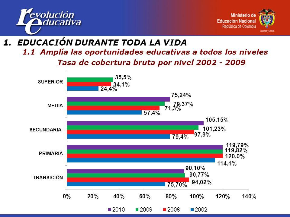 1. EDUCACIÓN DURANTE TODA LA VIDA 1.1 Amplía las oportunidades educativas a todos los niveles Tasa de cobertura bruta por nivel 2002 - 2009