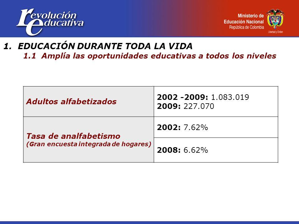 1. EDUCACIÓN DURANTE TODA LA VIDA 1.1 Amplía las oportunidades educativas a todos los niveles Adultos alfabetizados 2002 -2009: 1.083.019 2009: 227.07