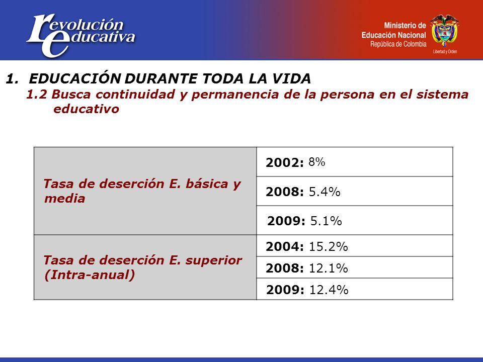 1. EDUCACIÓN DURANTE TODA LA VIDA 1.2 Busca continuidad y permanencia de la persona en el sistema educativo Tasa de deserción E. básica y media 2002: