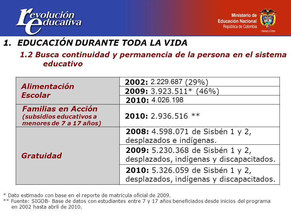 1. EDUCACIÓN DURANTE TODA LA VIDA 1.2 Busca continuidad y permanencia de la persona en el sistema educativo Alimentación Escolar 2002: 2.229.687 (29%)