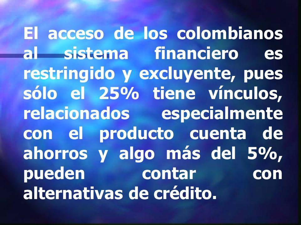 El acceso de los colombianos al sistema financiero es restringido y excluyente, pues sólo el 25% tiene vínculos, relacionados especialmente con el producto cuenta de ahorros y algo más del 5%, pueden contar con alternativas de crédito.