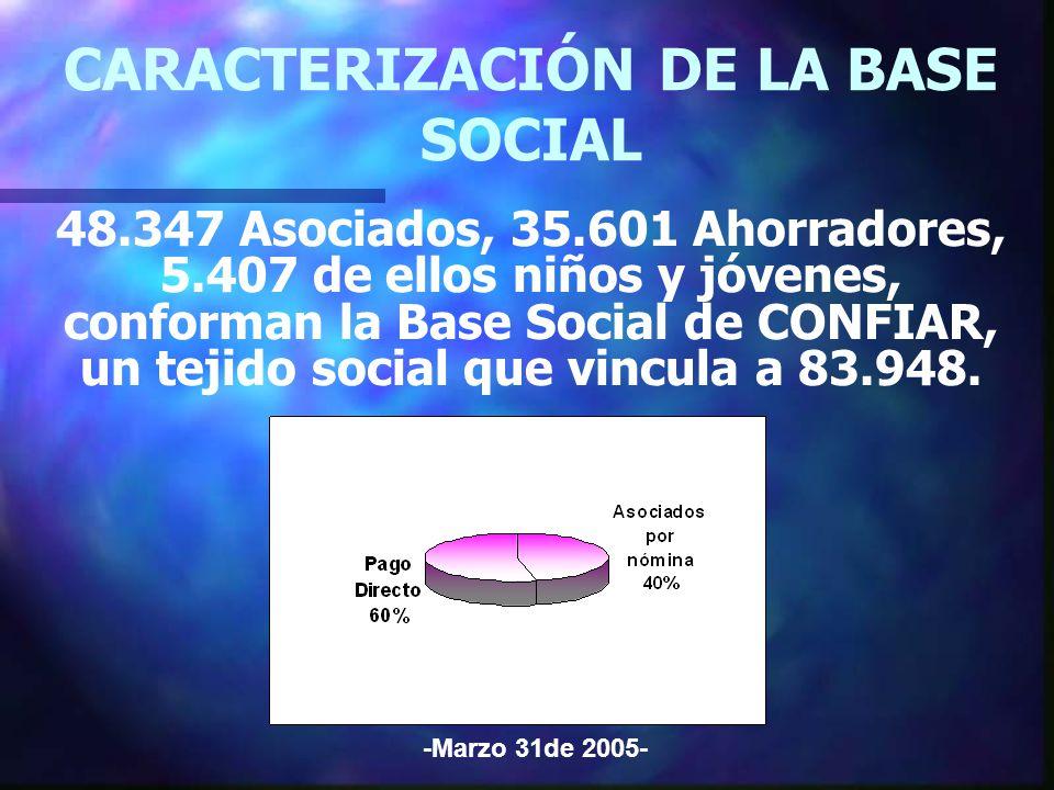 CARACTERIZACIÓN DE LA BASE SOCIAL 48.347 Asociados, 35.601 Ahorradores, 5.407 de ellos niños y jóvenes, conforman la Base Social de CONFIAR, un tejido social que vincula a 83.948.