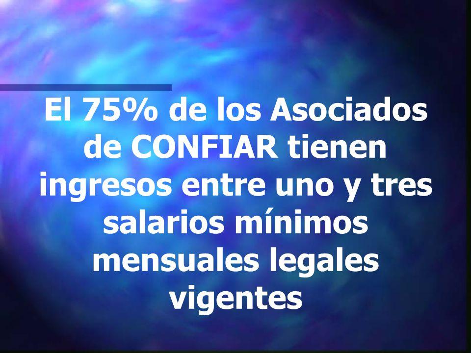 El 75% de los Asociados de CONFIAR tienen ingresos entre uno y tres salarios mínimos mensuales legales vigentes