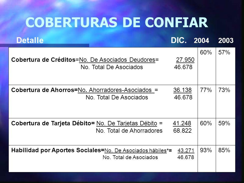 COBERTURAS DE CONFIAR Detalle DIC. 2004 2003 Cobertura de Créditos=No.