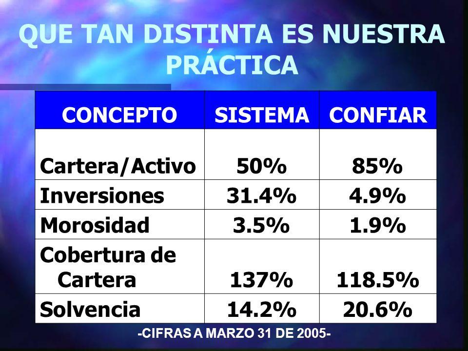 QUE TAN DISTINTA ES NUESTRA PRÁCTICA -Cifras a Marzo 2005- CONCEPTOSISTEMACONFIAR Cartera/Activo50%85% Inversiones31.4%4.9% Morosidad3.5%1.9% Cobertura de Cartera 137%118.5% Solvencia14.2%20.6% -CIFRAS A MARZO 31 DE 2005-