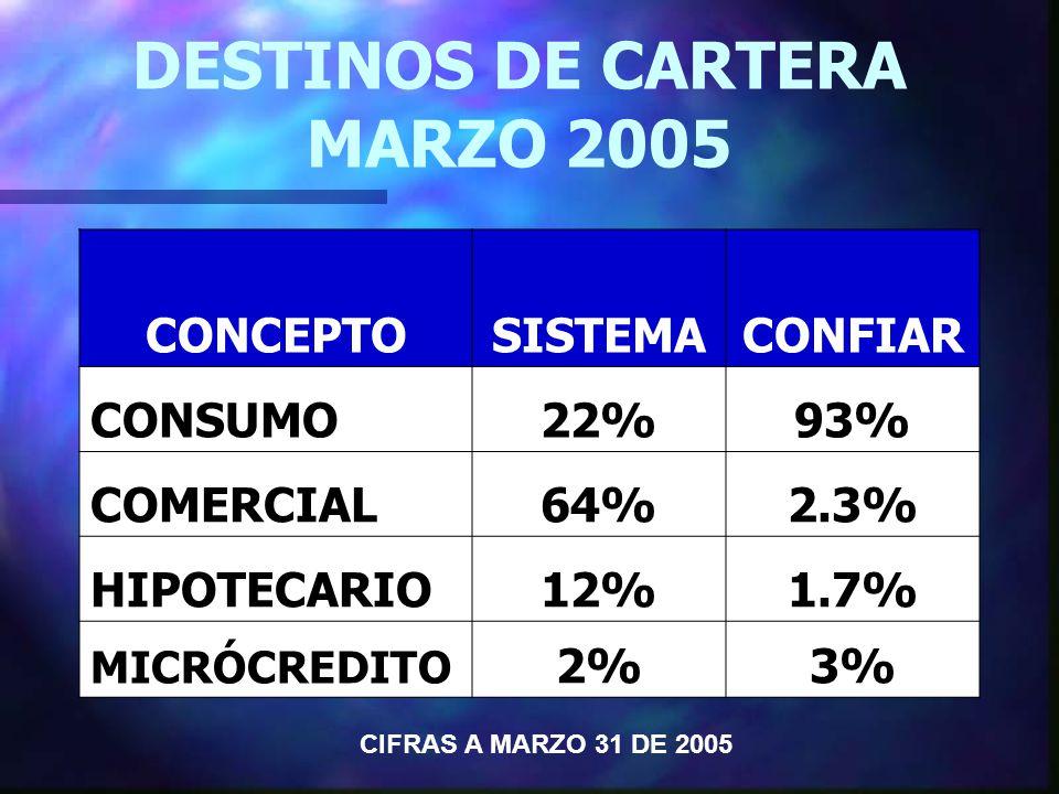 DESTINOS DE CARTERA MARZO 2005 CONCEPTOSISTEMACONFIAR CONSUMO22%93% COMERCIAL64%2.3% HIPOTECARIO12%1.7% MICRÓCREDITO 2%3% CIFRAS A MARZO 31 DE 2005