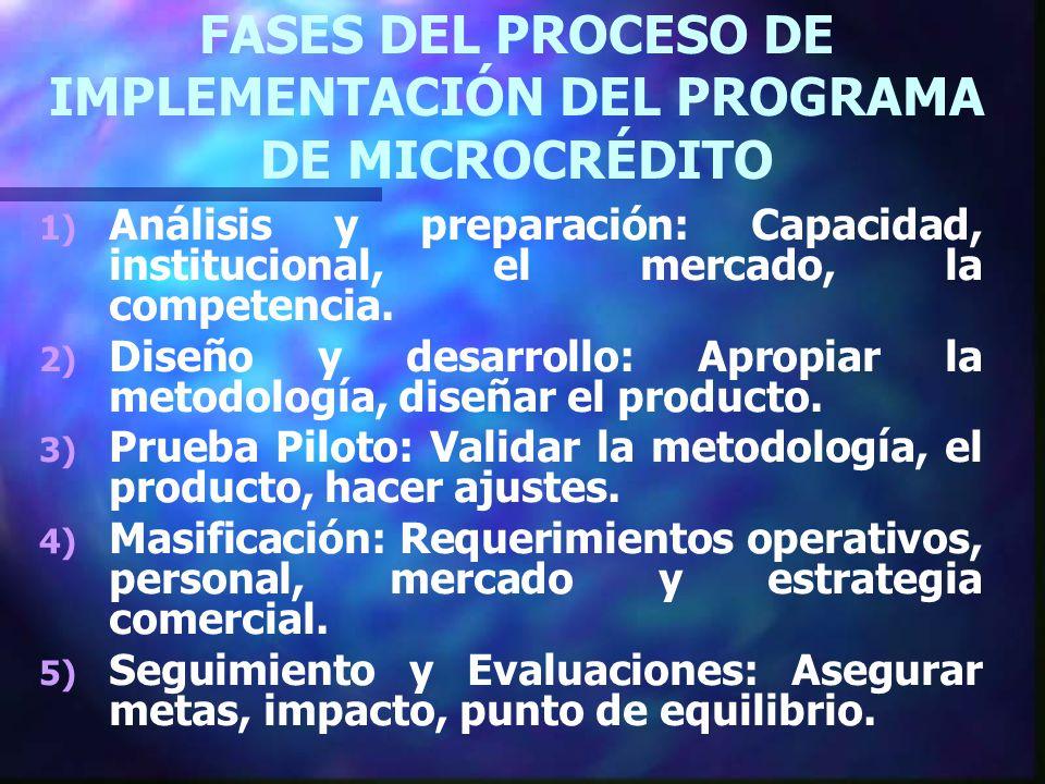 FASES DEL PROCESO DE IMPLEMENTACIÓN DEL PROGRAMA DE MICROCRÉDITO 1) 1) Análisis y preparación: Capacidad, institucional, el mercado, la competencia.
