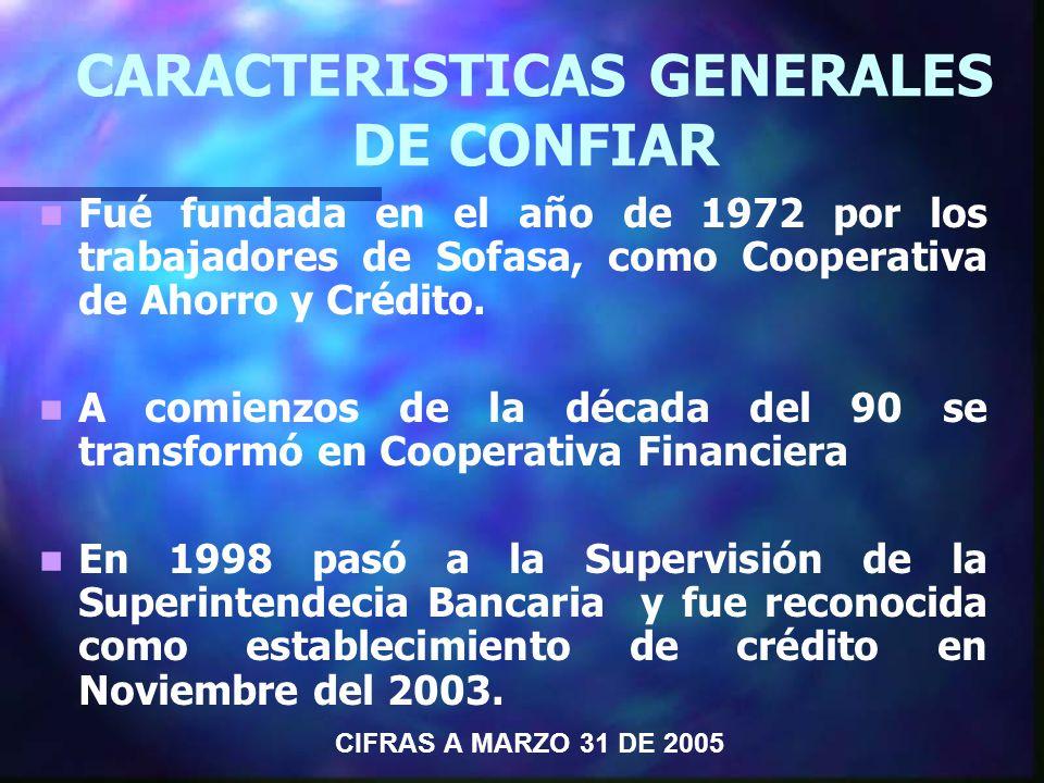La Cartera total de Microcrédito en CONFIAR, ascendió a $3.077 millones, con un crecimiento respecto a Marzo 31 de 2004, de $1.932 millones, el 164%; en el sector financiero creció el 58%.