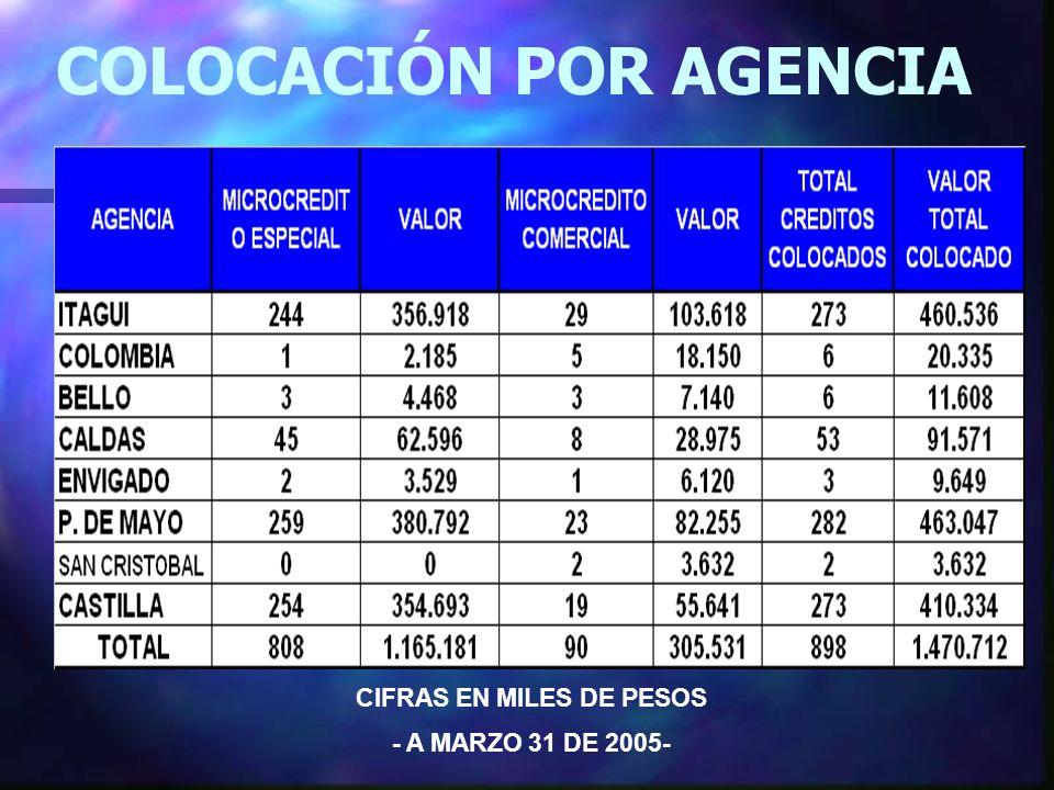 COLOCACIÓN POR AGENCIA CIFRAS EN MILES DE PESOS - A MARZO 31 DE 2005-