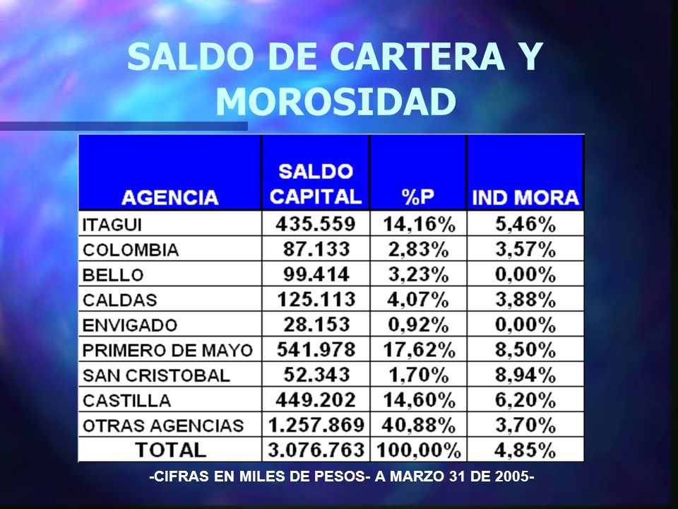 SALDO DE CARTERA Y MOROSIDAD -CIFRAS EN MILES DE PESOS- A MARZO 31 DE 2005-
