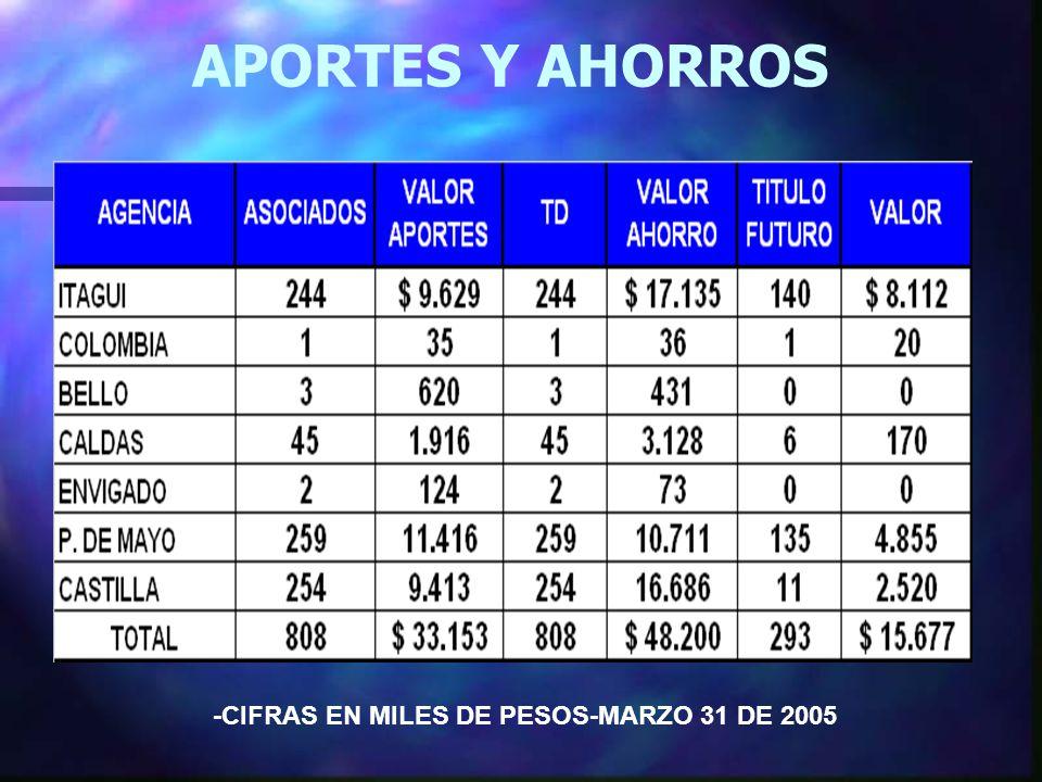 APORTES Y AHORROS -CIFRAS EN MILES DE PESOS-MARZO 31 DE 2005