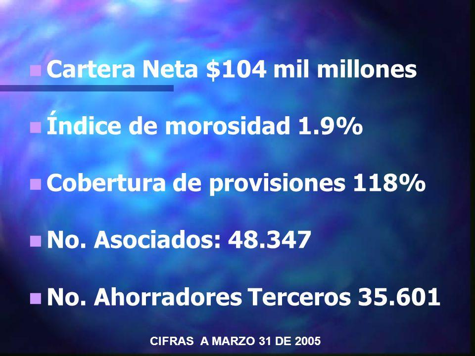 Cartera Neta $104 mil millones Índice de morosidad 1.9% Cobertura de provisiones 118% No.