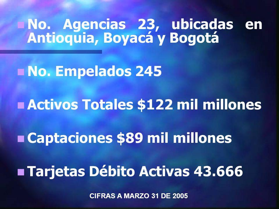 No. Agencias 23, ubicadas en Antioquia, Boyacá y Bogotá No.