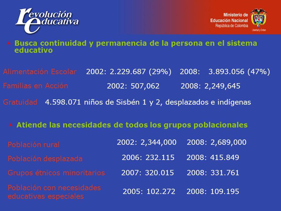 Busca continuidad y permanencia de la persona en el sistema educativo Alimentación Escolar Familias en Acción Gratuidad 4.598.071 niños de Sisbén 1 y 2, desplazados e indígenas 2002: 507,062 2008: 2,249,645 2002: 2.229.687 (29%)2008: 3.893.056 (47%) Atiende las necesidades de todos los grupos poblacionales Población rural Población desplazada Grupos étnicos minoritarios 2006: 232.1152008: 415.849 2007: 320.0152008: 331.761 2002: 2,344,0002008: 2,689,000 2005: 102.2722008: 109.195 Población con necesidades educativas especiales