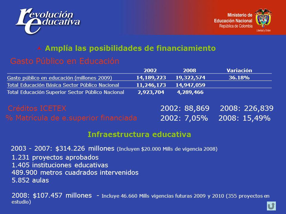 Amplía las posibilidades de financiamiento 20022008Variación Gasto público en educación (millones 2009) 14,189,223 19,322,57436.18% Total Educación Básica Sector Público Nacional 11,246,173 14,947,059 Total Educación Superior Sector Público Nacional 2,923,704 4,289,466 Gasto Público en Educación 2002: 7,05% 2008: 15,49% Créditos ICETEX % Matrícula de e.superior financiada 2002: 88,869 2008: 226,839 Infraestructura educativa 2003 - 2007: $314.226 millones (Incluyen $20.000 Mills de vigencia 2008) 1.231 proyectos aprobados 1.405 instituciones educativas 489.900 metros cuadrados intervenidos 5.852 aulas 2008: $107.457 millones - Incluye 46.660 Mills vigencias futuras 2009 y 2010 (355 proyectos en estudio)
