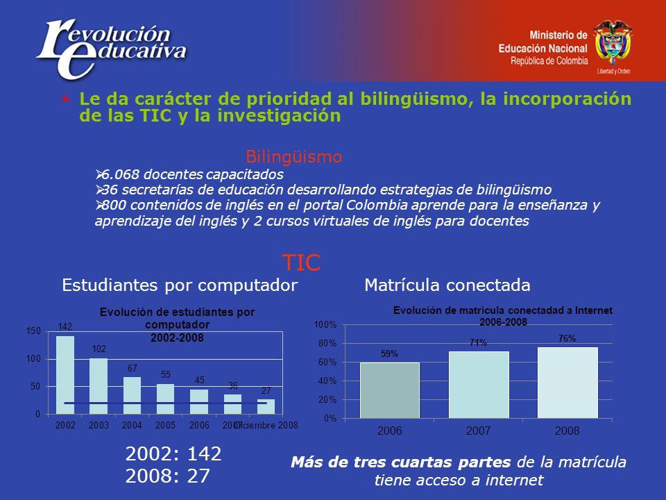 Le da carácter de prioridad al bilingüismo, la incorporación de las TIC y la investigación 6.068 docentes capacitados 36 secretarías de educación desarrollando estrategias de bilingüismo 800 contenidos de inglés en el portal Colombia aprende para la enseñanza y aprendizaje del inglés y 2 cursos virtuales de inglés para docentes Bilingüismo Estudiantes por computadorMatrícula conectada TIC 2002: 142 2008: 27 Más de tres cuartas partes de la matrícula tiene acceso a internet