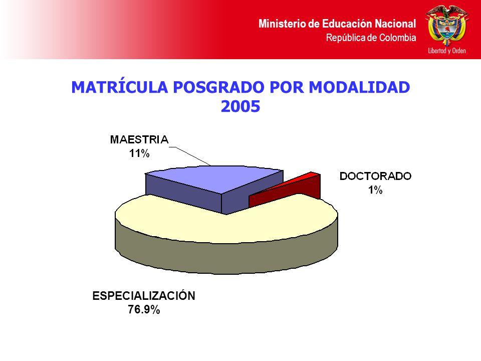 MATRÍCULA POSGRADO POR MODALIDAD 2005 Ministerio de Educación Nacional República de Colombia ESPECIALIZACIÓN 76.9%