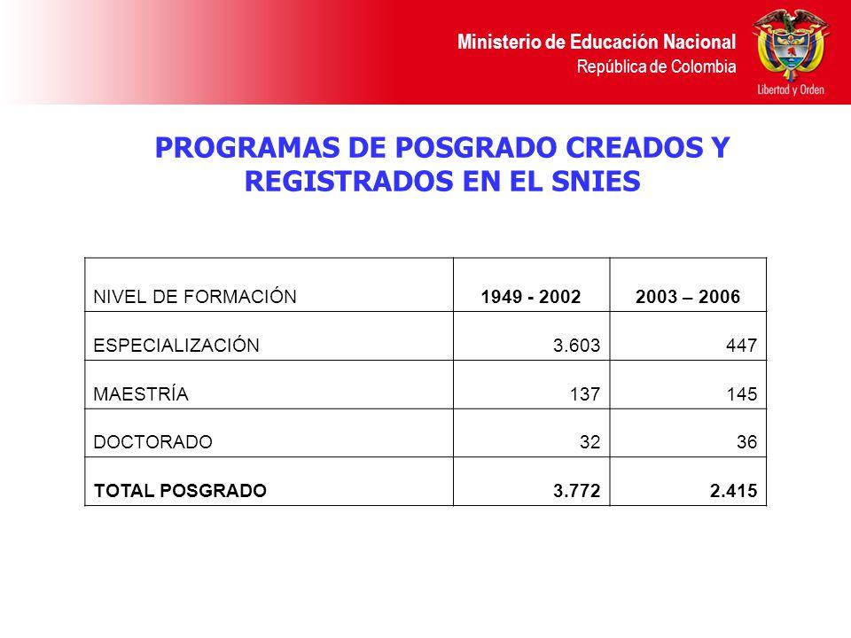 PROGRAMAS DE POSGRADO CREADOS Y REGISTRADOS EN EL SNIES Ministerio de Educación Nacional República de Colombia NIVEL DE FORMACIÓN1949 - 20022003 – 2006 ESPECIALIZACIÓN3.603 447 MAESTRÍA137145 DOCTORADO3236 TOTAL POSGRADO3.772 2.415