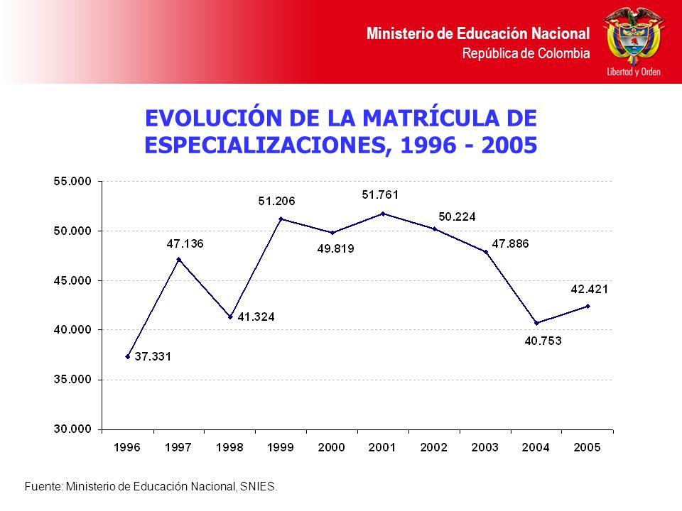EVOLUCIÓN DE LA MATRÍCULA DE ESPECIALIZACIONES, 1996 - 2005 Ministerio de Educación Nacional República de Colombia Fuente: Ministerio de Educación Nacional, SNIES.