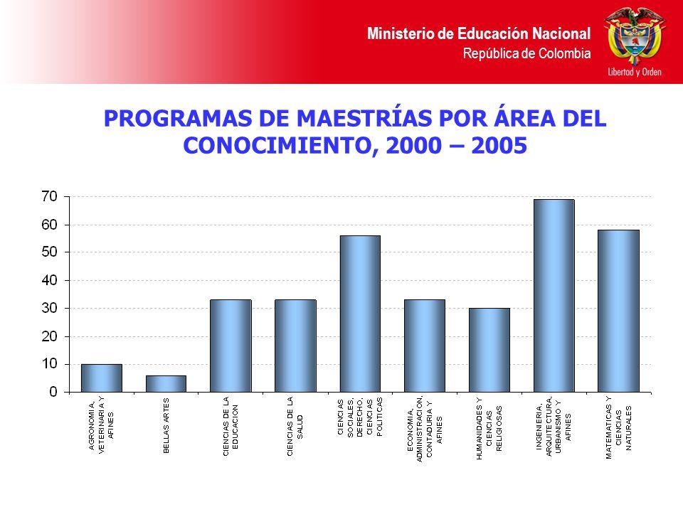 PROGRAMAS DE MAESTRÍAS POR ÁREA DEL CONOCIMIENTO, 2000 – 2005 Ministerio de Educación Nacional República de Colombia