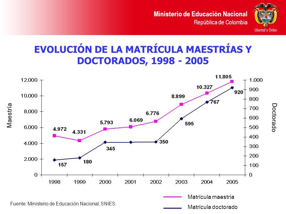 EVOLUCIÓN DE LA MATRÍCULA MAESTRÍAS Y DOCTORADOS, 1998 - 2005 Ministerio de Educación Nacional República de Colombia Maestría Doctorado Fuente: Minist