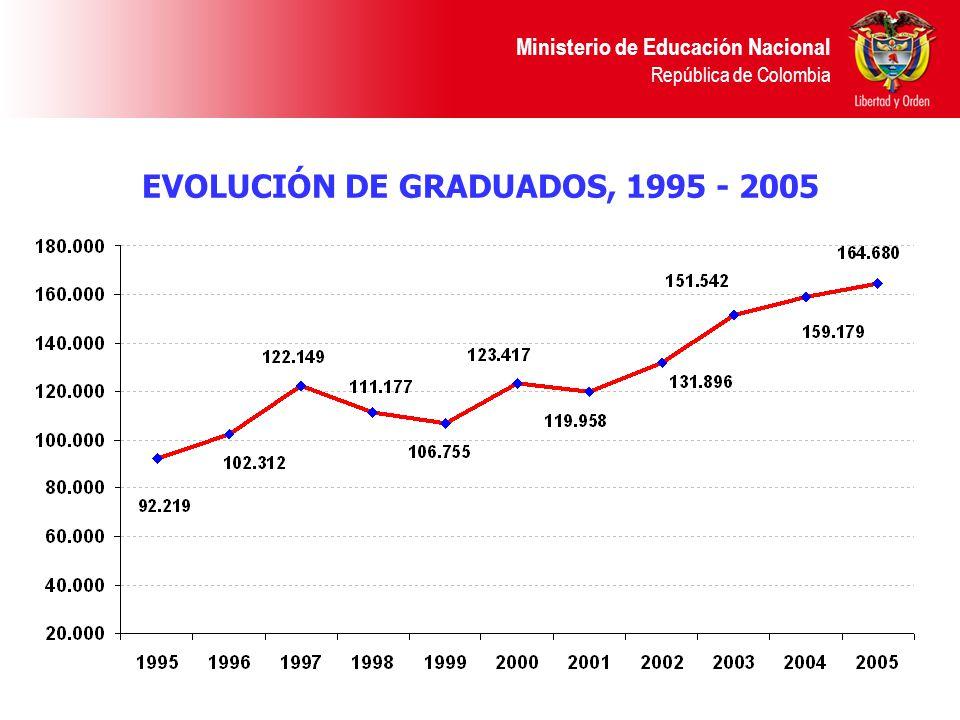 EVOLUCIÓN DE GRADUADOS, 1995 - 2005 Ministerio de Educación Nacional República de Colombia