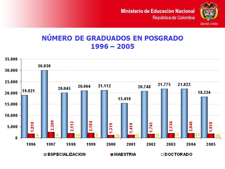 NÚMERO DE GRADUADOS EN POSGRADO 1996 – 2005 Ministerio de Educación Nacional República de Colombia
