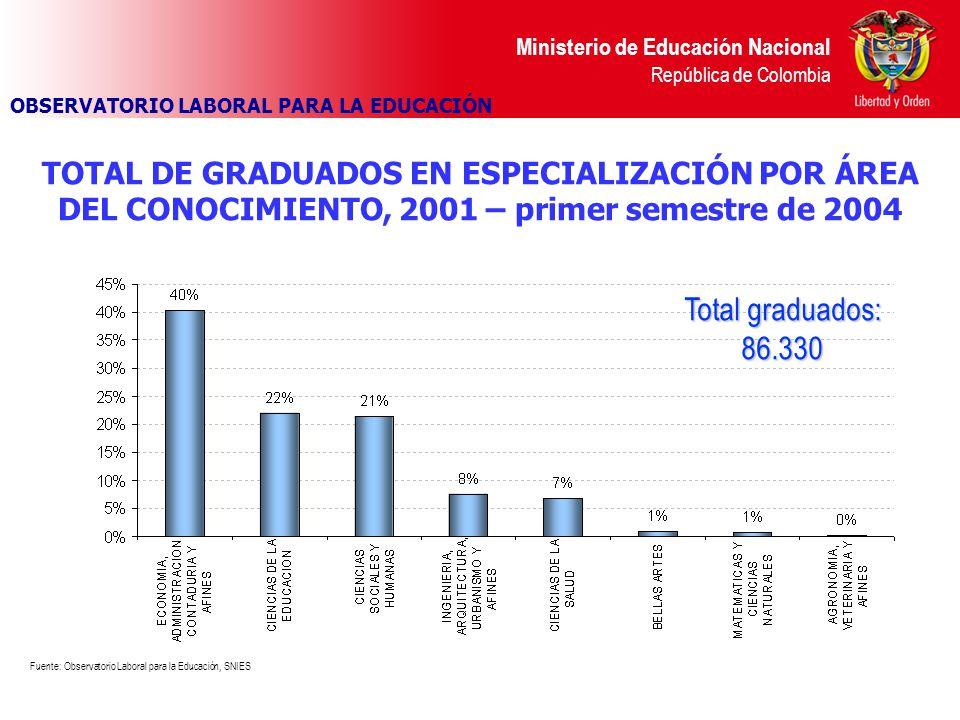 TOTAL DE GRADUADOS EN ESPECIALIZACIÓN POR ÁREA DEL CONOCIMIENTO, 2001 – primer semestre de 2004 Fuente: Observatorio Laboral para la Educación, SNIES OBSERVATORIO LABORAL PARA LA EDUCACIÓN Total graduados: 86.330