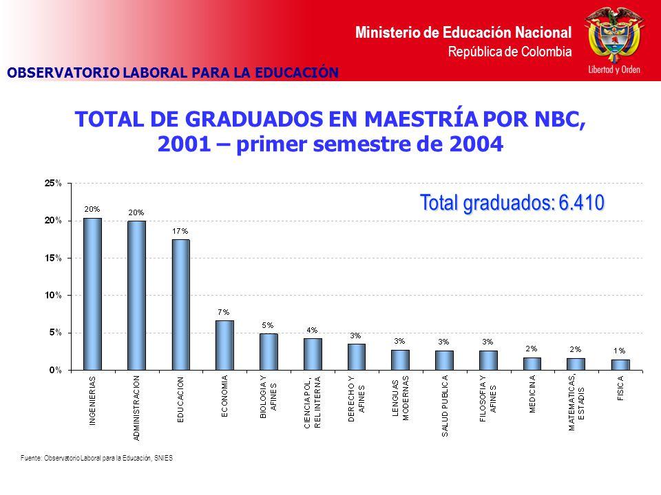 Ministerio de Educación Nacional República de Colombia TOTAL DE GRADUADOS EN MAESTRÍA POR NBC, 2001 – primer semestre de 2004 Fuente: Observatorio Laboral para la Educación, SNIES OBSERVATORIO LABORAL PARA LA EDUCACIÓN Total graduados: 6.410